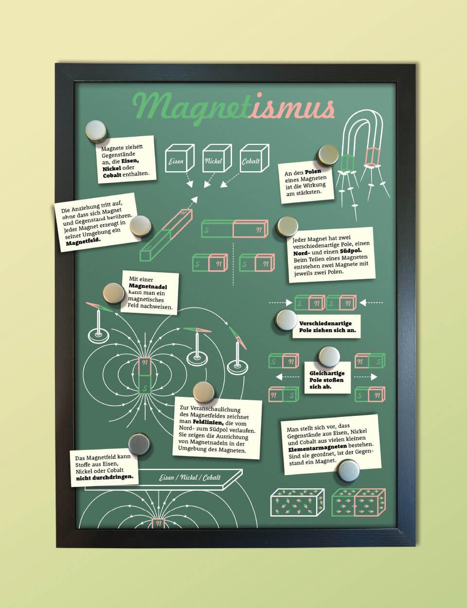 Infografik zum Thema Magnetismus für das Schulbuch Impulse Physik vom Ernst Klett Verlag