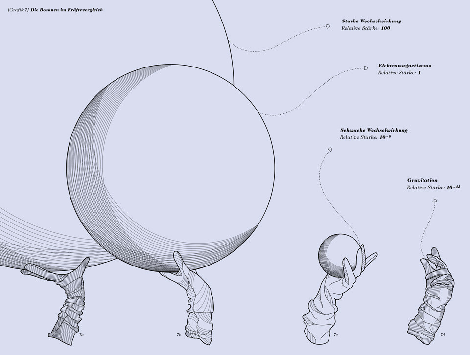 Als das Licht laufen lernte / Eine kleine Geschichte des Universums / Daniela Leitner / Das Kräftemessen der Bosonen