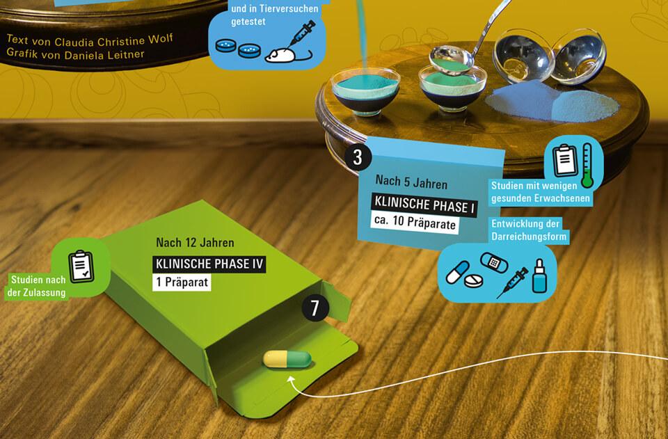 Daniela Leitner / Infografik Medikamente / bild der wissenschaft / Detail klinische Phase 4