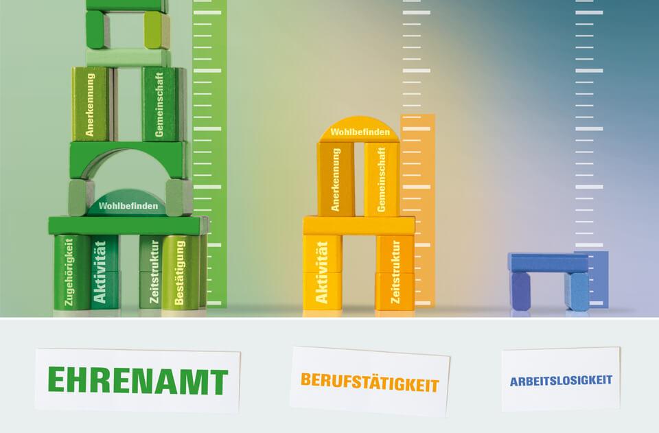 Gehirn und Geist / Serie Arbeit und Karriere / Haus des Glücks im Vergleich: Ehrenamt – Berufstätigkeit – Arbeitslosigkeit
