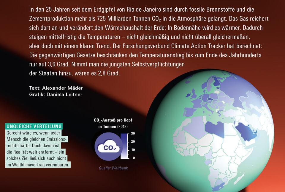 bild der wissenschaft / Konradin Verlag / Magazin 3 2017 / Infografik Klimawandel / Detail CO2-Ausstoß / © Daniela Leitner