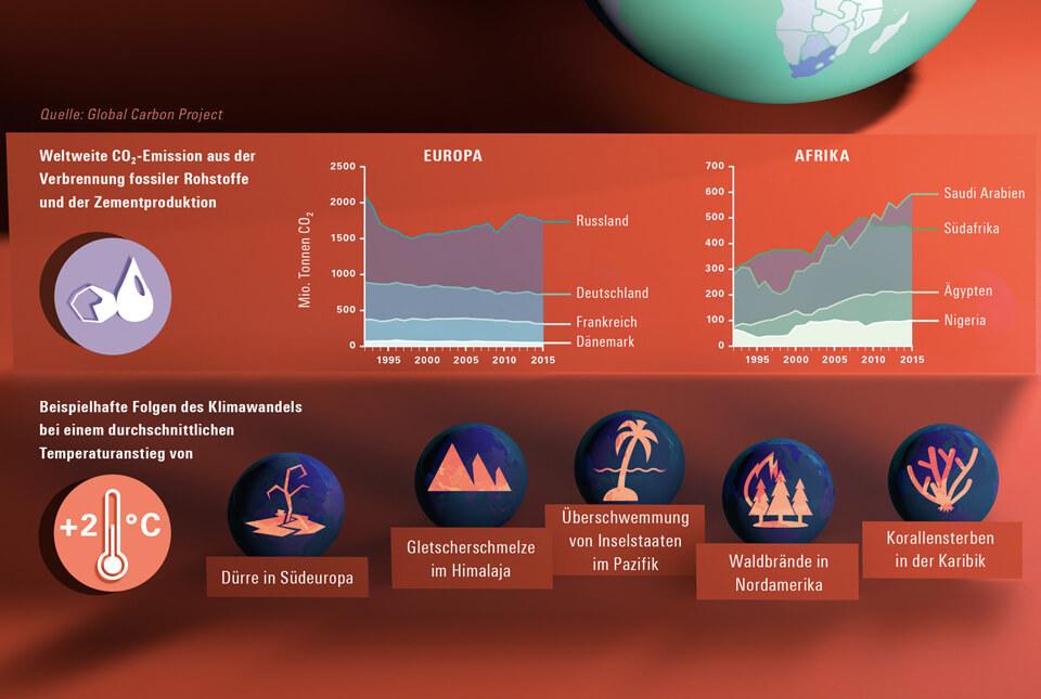 bild der wissenschaft / Konradin Verlag / Magazin 3 2017 / Infografik Klimawandel / Detail / Temperaturanstieg 2 Grad / CO2-Ausstoß / © Daniela Leitner