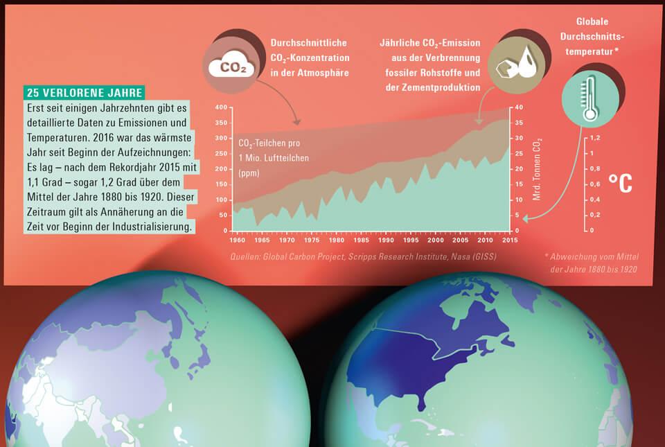 bild der wissenschaft / Konradin Verlag / Magazin 3 2017 / Infografik Klimawandel / Detail Emissionen und Temperaturen / © Daniela Leitner