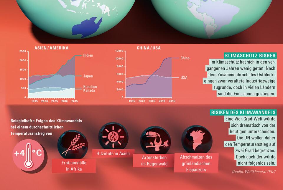 bild der wissenschaft / Konradin Verlag / Magazin 3 2017 / Infografik Klimawandel / Detail / Temperaturanstieg 4 Grad / CO2-Ausstoß / © Daniela Leitner