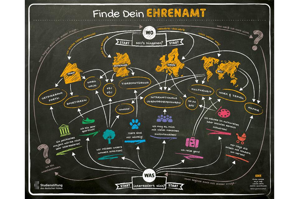 Bodenplakat Studienstiftung »Finde dein Ehrenamt« / © Daniela Leitner
