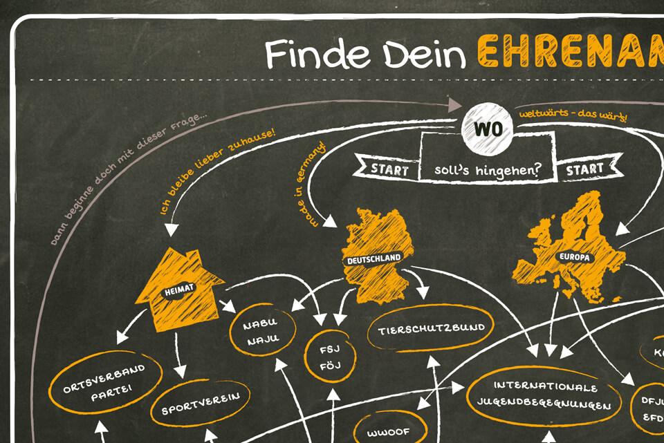 Bodenplakat Studienstiftung »Finde dein Ehrenamt« Detail / © Daniela Leitner