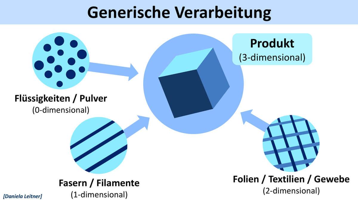 Wissenschaftstag 2018 Fürth / Vortrag Prof. Dr. Dietmar Drummer, FAU Erlangen-Nürnberg: Polymerforschung und -entwicklung in der Metropolregion / Generische Verarbeitung / Vortragsdesign: Daniela Leitner