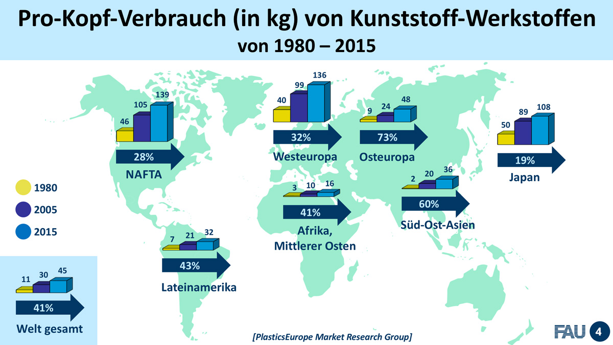 Wissenschaftstag 2018 Fürth / Vortrag Prof. Dr. Dietmar Drummer, FAU Erlangen-Nürnberg: Polymerforschung und -entwicklung in der Metropolregion / Pro Kopf Verbrauch von Kunststoff-Werkstoffen / Vortragsdesign: Daniela Leitner