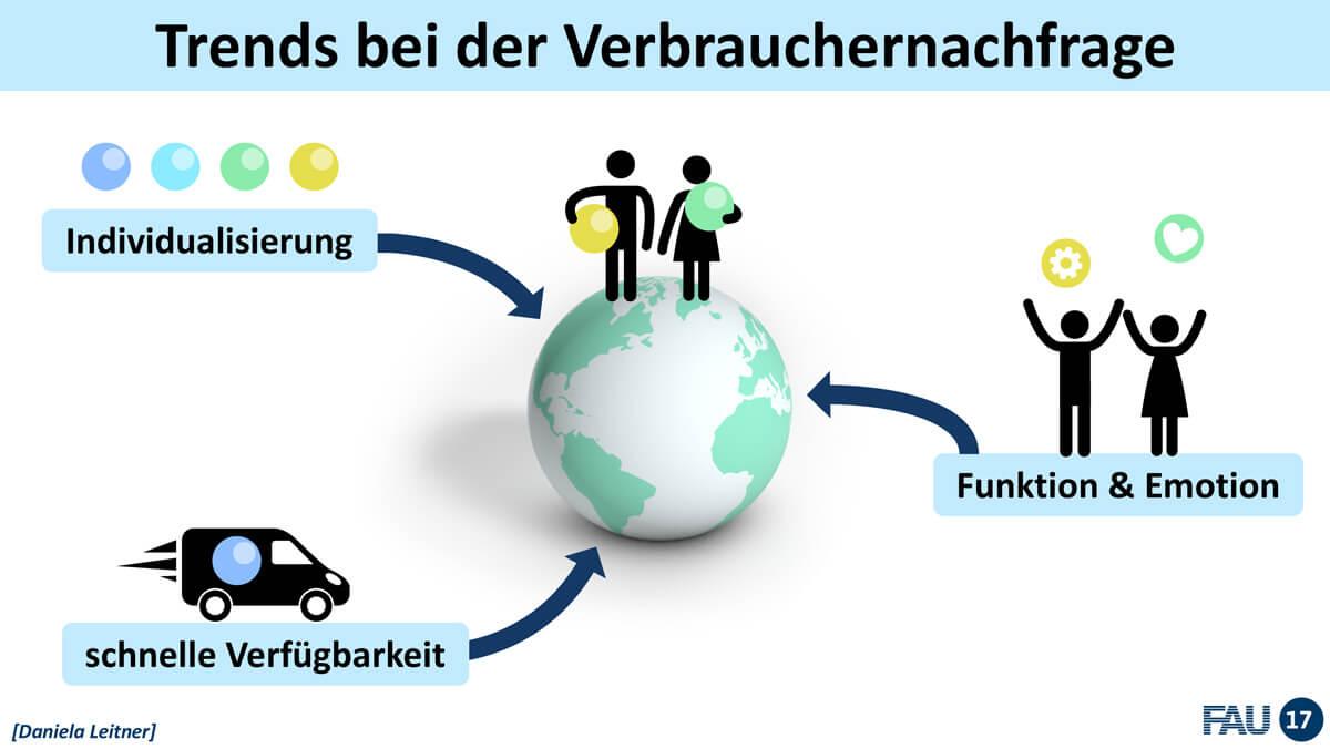 Wissenschaftstag 2018 Fürth / Vortrag Prof. Dr. Dietmar Drummer, FAU Erlangen-Nürnberg: Polymerforschung und -entwicklung in der Metropolregion / Trends bei der Verbrauchernachfrage / Vortragsdesign: Daniela Leitner