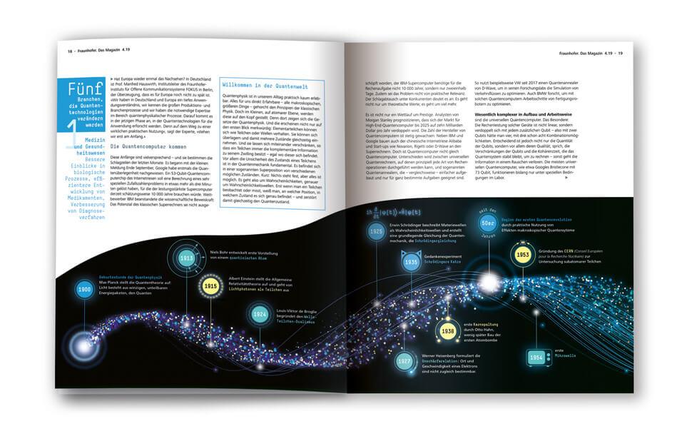 Fraunhofer-Magazin weiter.vorn / Doppelseite Zeitstrahl Quantenmechanik Teil 1 / Infografik: Daniela Leitner