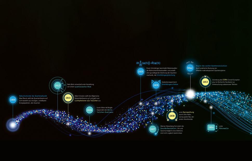 Infografik für das Fraunhofer-Magazin weiter.vorn / Zeitstrahl Quantenmechanik Doppelseite 1 / © Daniela Leitner