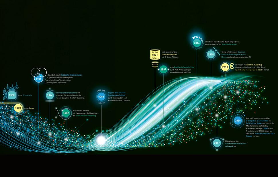 Infografik für das Fraunhofer-Magazin weiter.vorn / Zeitstrahl Quantenmechanik Doppelseite 2 / © Daniela Leitner