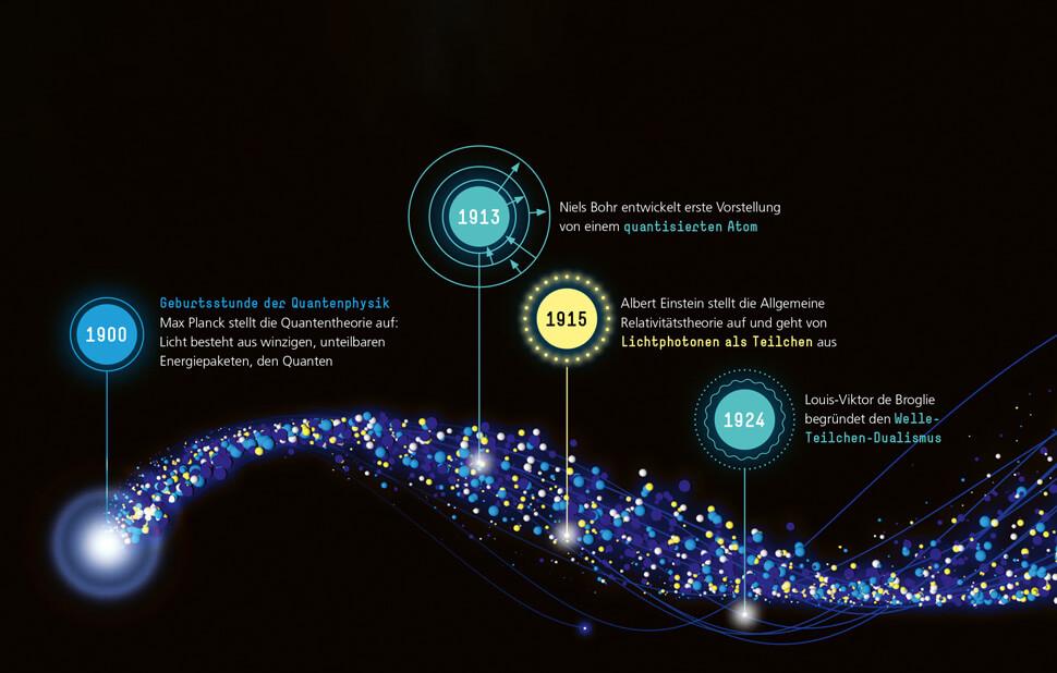 Infografik für das Fraunhofer-Magazin weiter.vorn / Zeitstrahl Quantenmechanik Detail mit Text 1 / © Daniela Leitner
