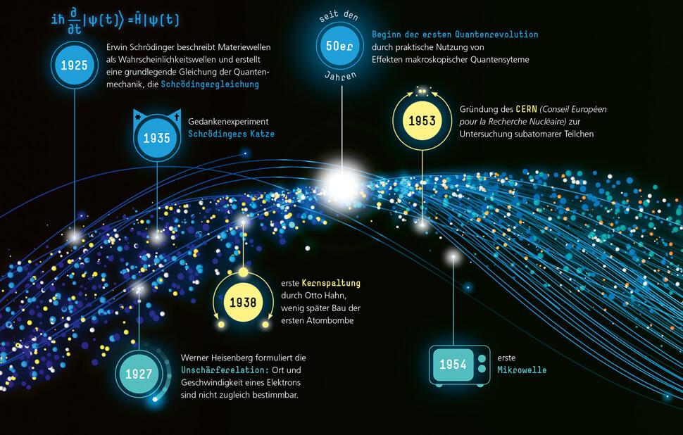 Infografik für das Fraunhofer-Magazin weiter.vorn / Zeitstrahl Quantenmechanik Detail mit Text 2 / © Daniela Leitner