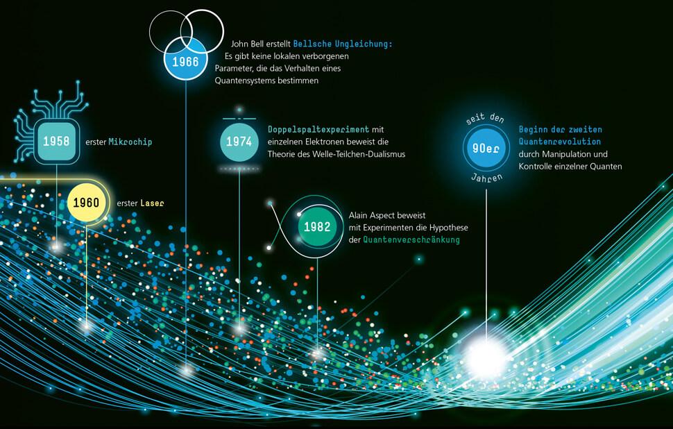 Infografik für das Fraunhofer-Magazin weiter.vorn / Zeitstrahl Quantenmechanik Detail mit Text 3 / © Daniela Leitner
