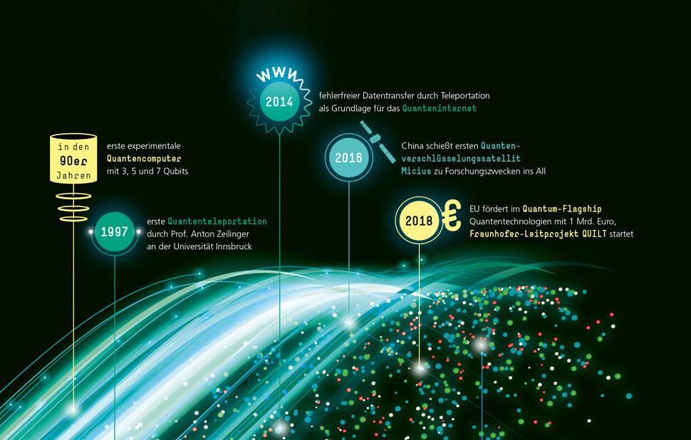 Infografik für das Fraunhofer-Magazin weiter.vorn / Zeitstrahl Quantenmechanik Detail mit Text 4 / © Daniela Leitner