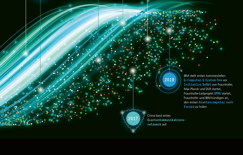 Infografik für das Fraunhofer-Magazin weiter.vorn / Zeitstrahl Quantenmechanik Detail mit Text 5 / © Daniela Leitner