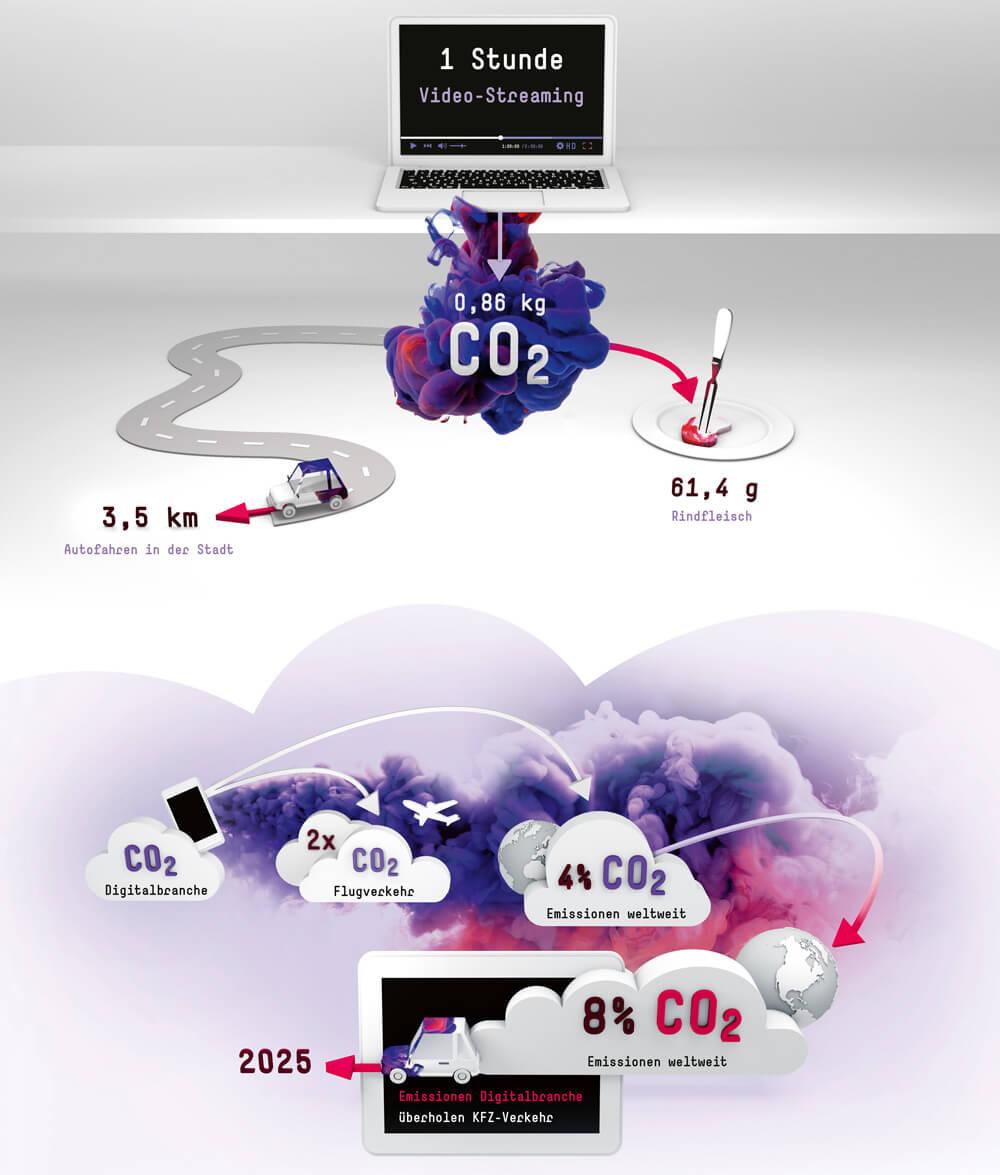 Fraunhofer-Magazin weiter.vorn / Infografik Ökobilanz Video-Streaming & Digitalbranche / Infografik: Daniela Leitner