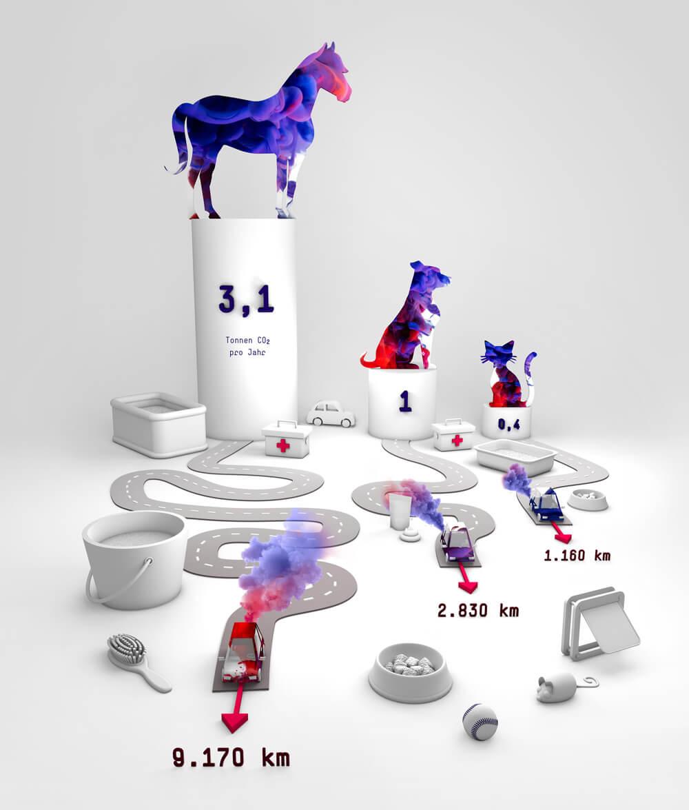 Fraunhofer-Magazin weiter.vorn / Infografik Ökobilanz von Hund, Katze und Pferd / Infografik: Daniela Leitner